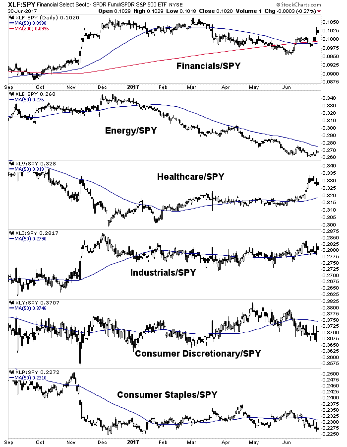 sectors vs. spy