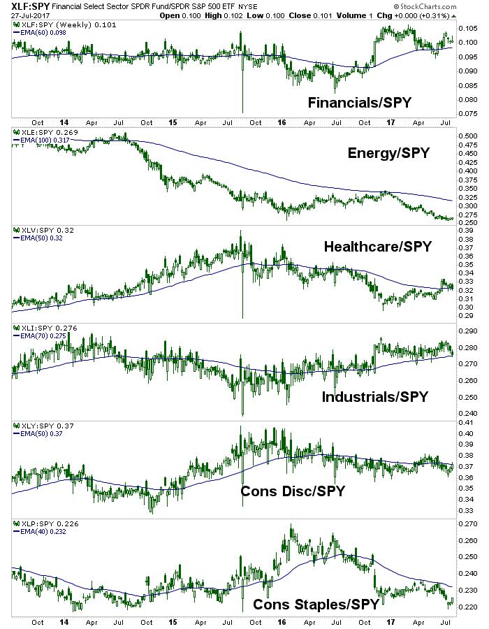 spx sectors