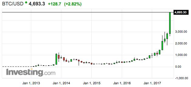 bitcoin vs. usd