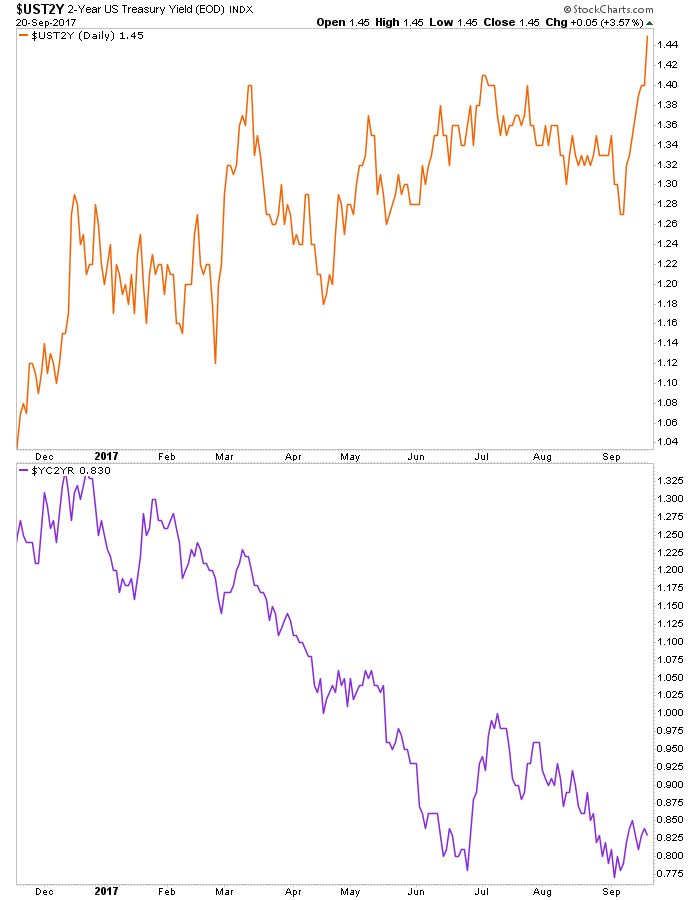 2yr yield and yield curve