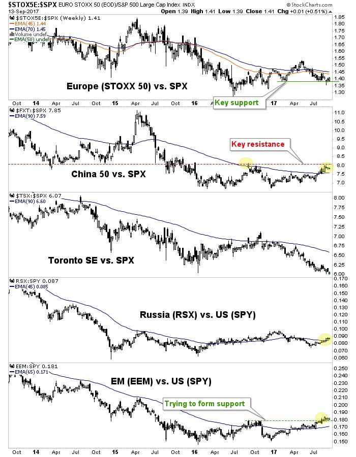 global markets vs. SPX