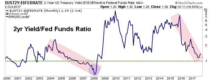 2yr fed rate
