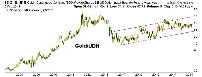 gold vs. udn