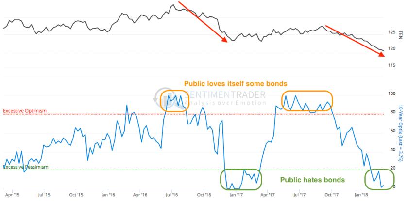 10yr treasury bonds
