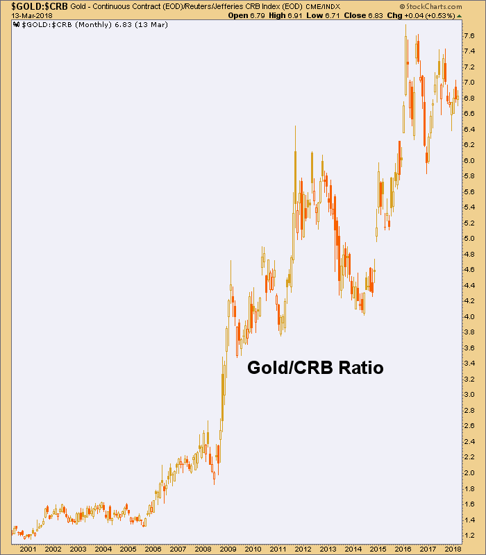 gold, crb