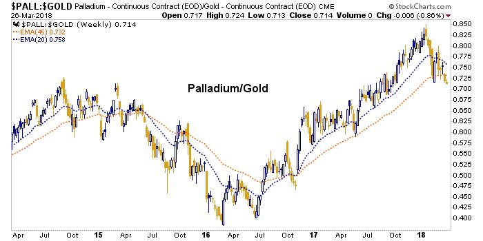 palladium/gold