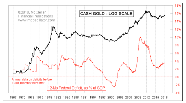 gold and deficits
