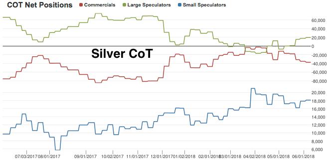 silver cot