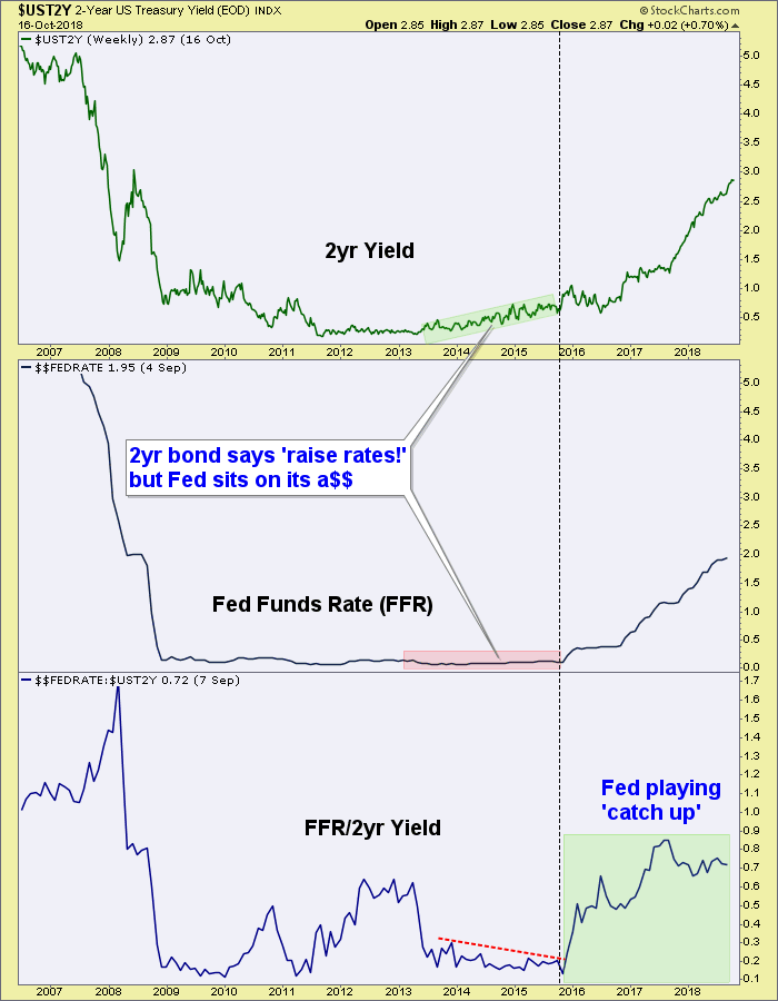 2 year yield and fed funds rate