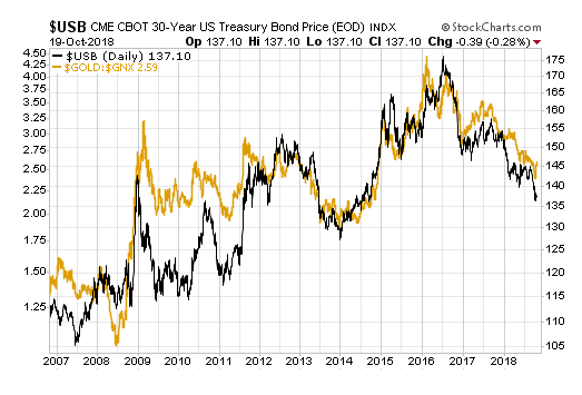 bonds, gold and commodities