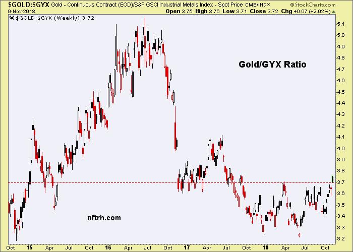 gold/gyx