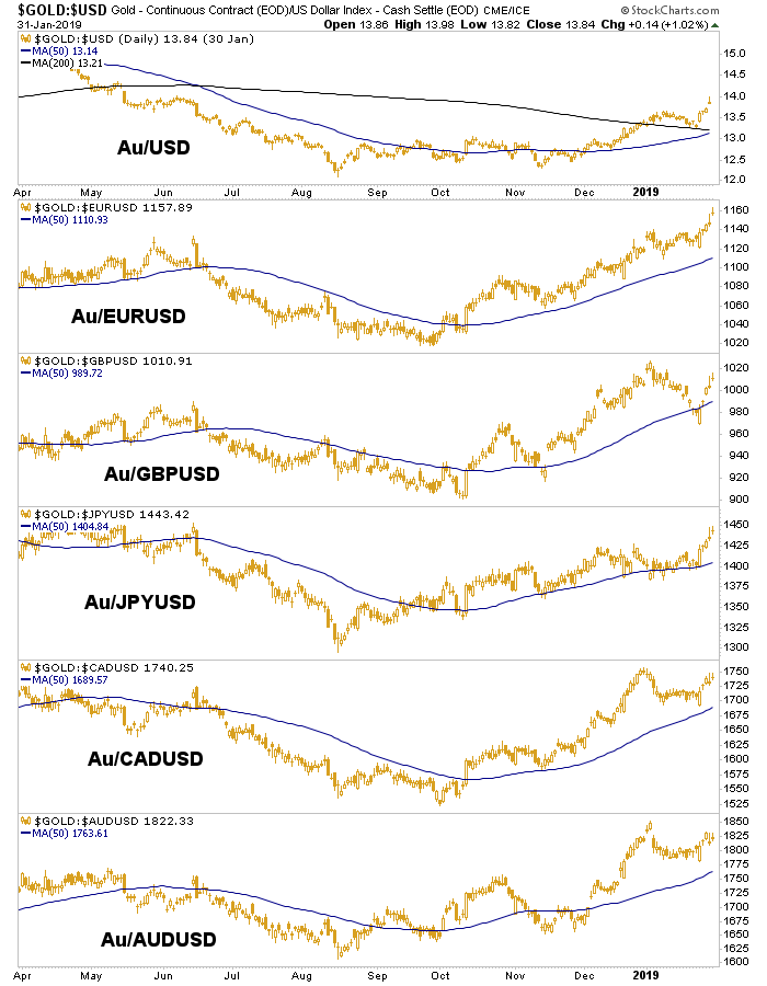 gold vs. currencies