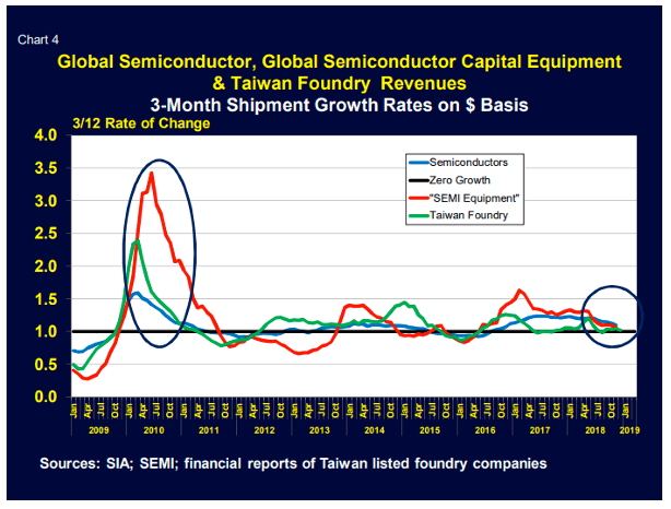 Semiconductor Sector