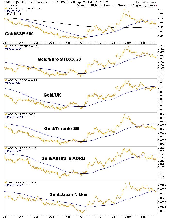 gold/spx
