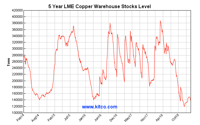 lme copper stocks