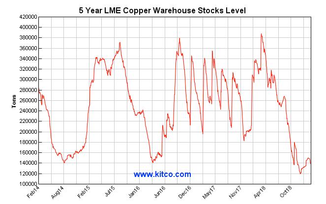 lme copper stocks