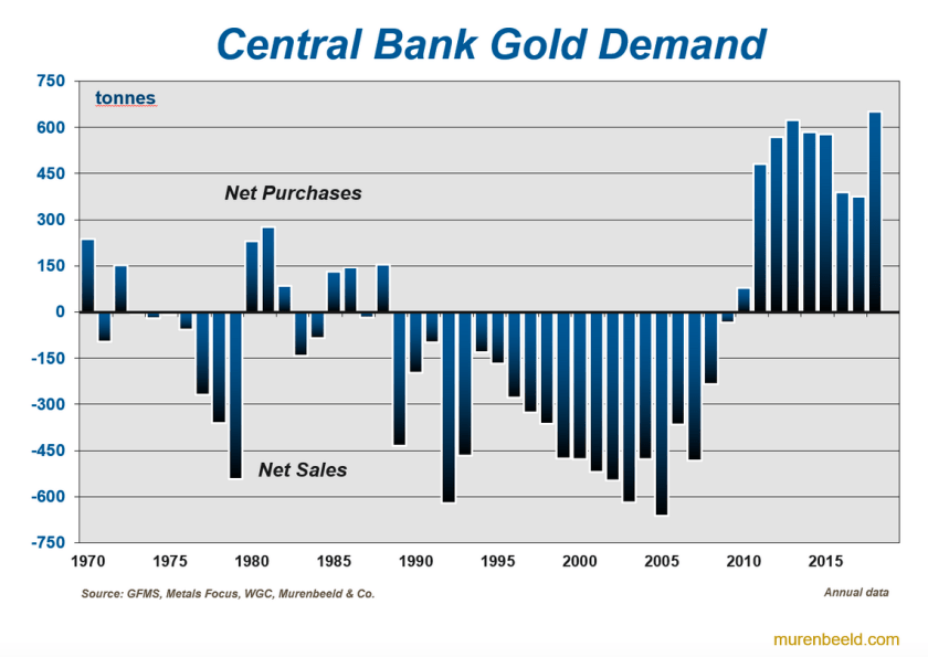 gold demand from central banks