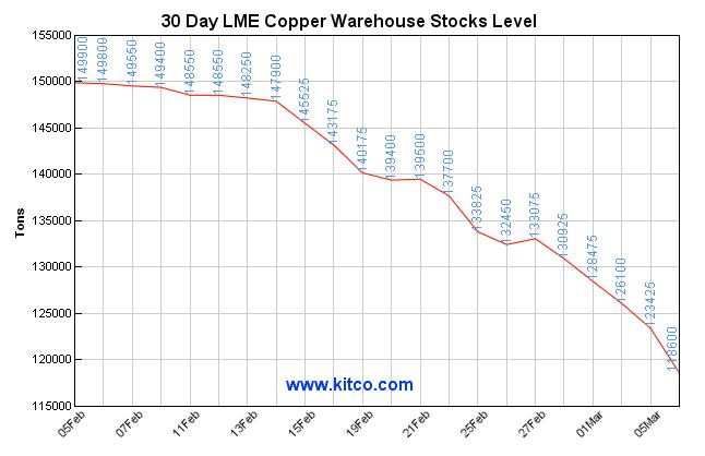 lem copper stocks