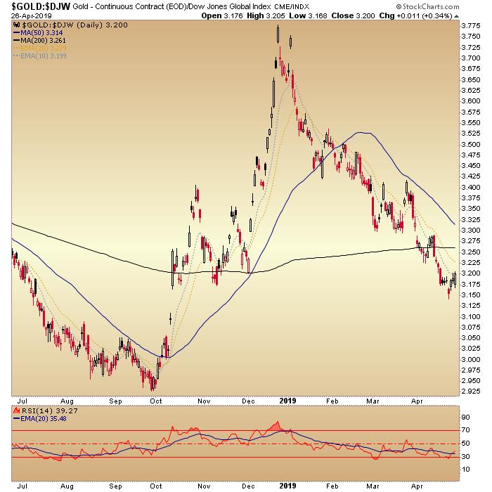 gold vs. global stocks