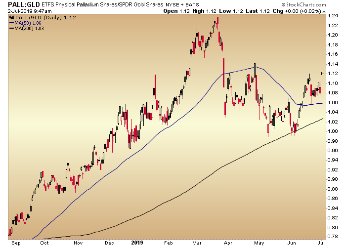 pall gld ratio