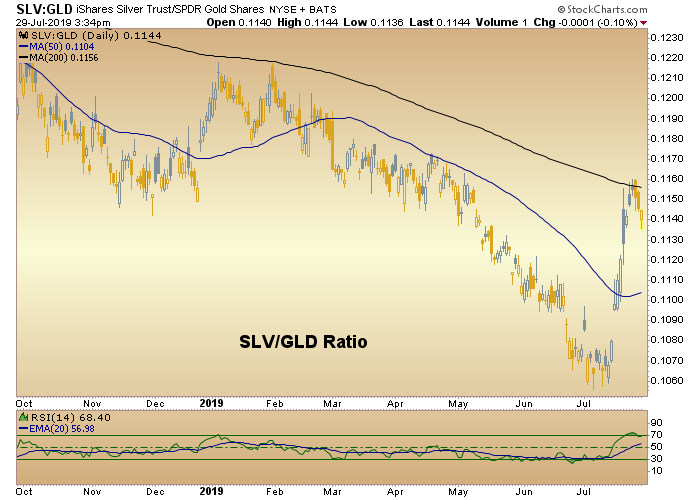 slv gld ratio