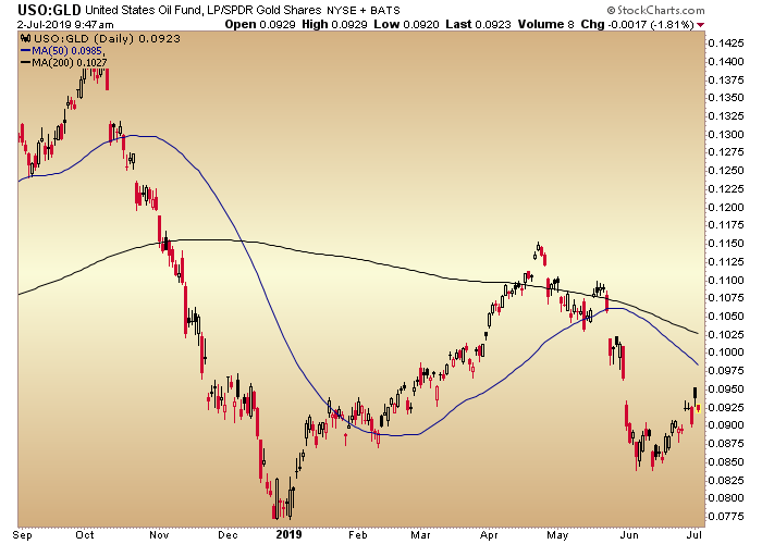 uso gld ratio
