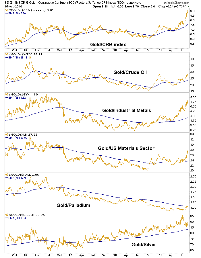gold vs. commmodities