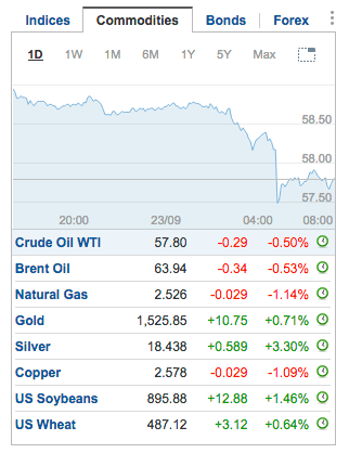 commodities, gold and silver