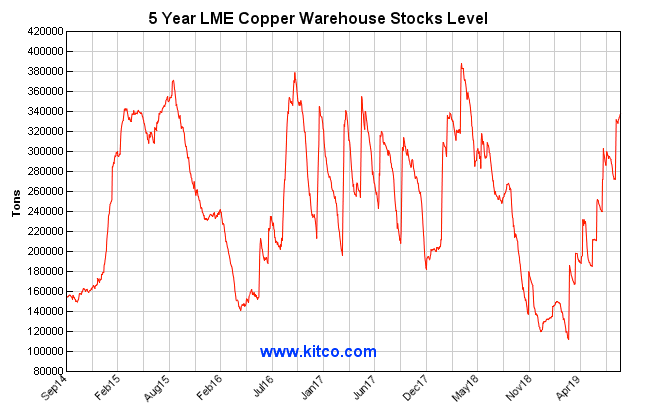copper lme warehouse stocks