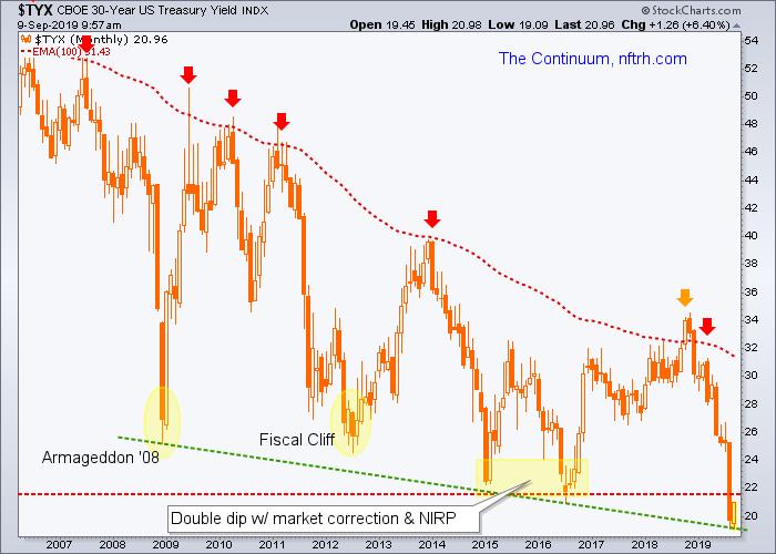 tyx, 30 year treasury bond yield