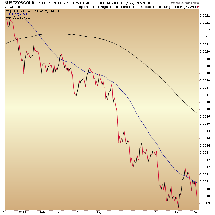 2yr yield gold ratio