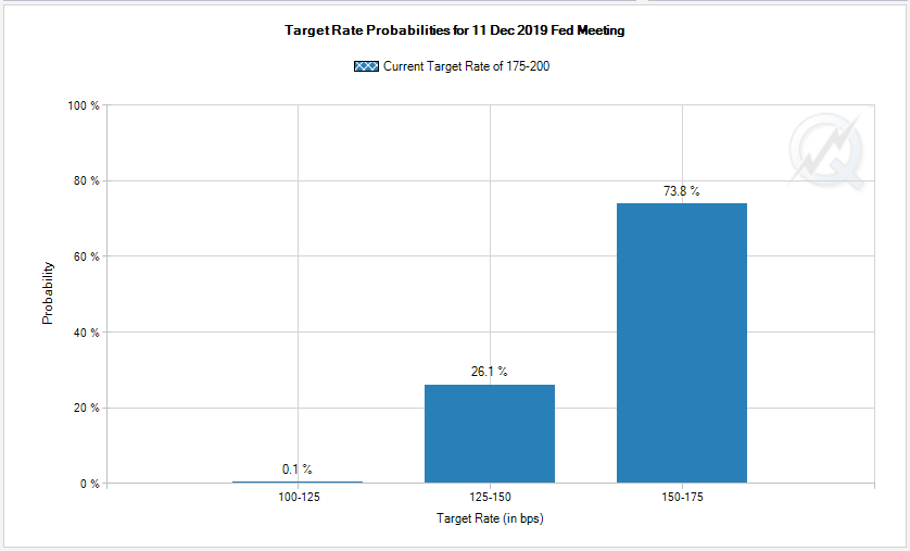 cme group fomc rate probabilties