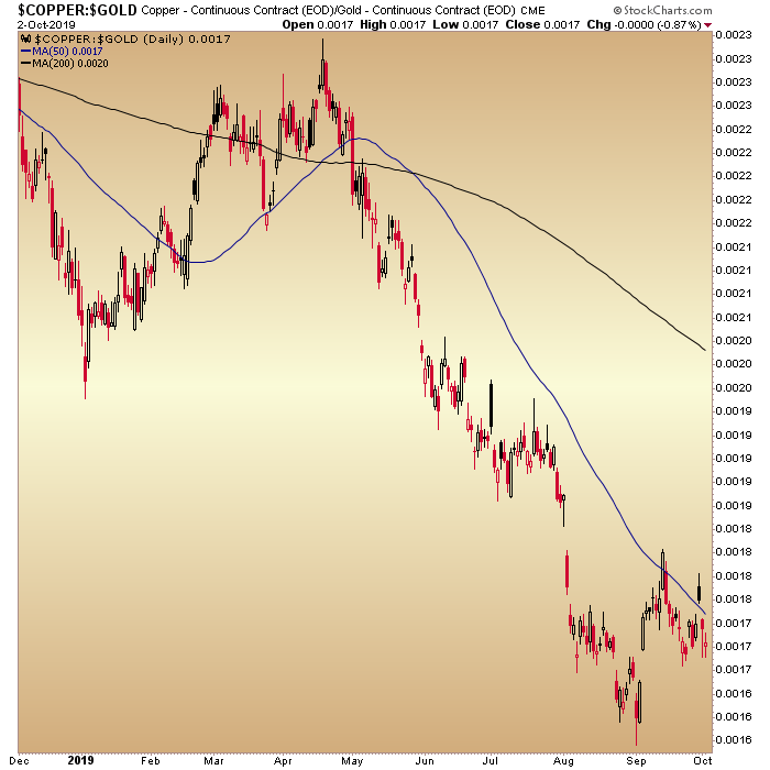 copper gold ratio