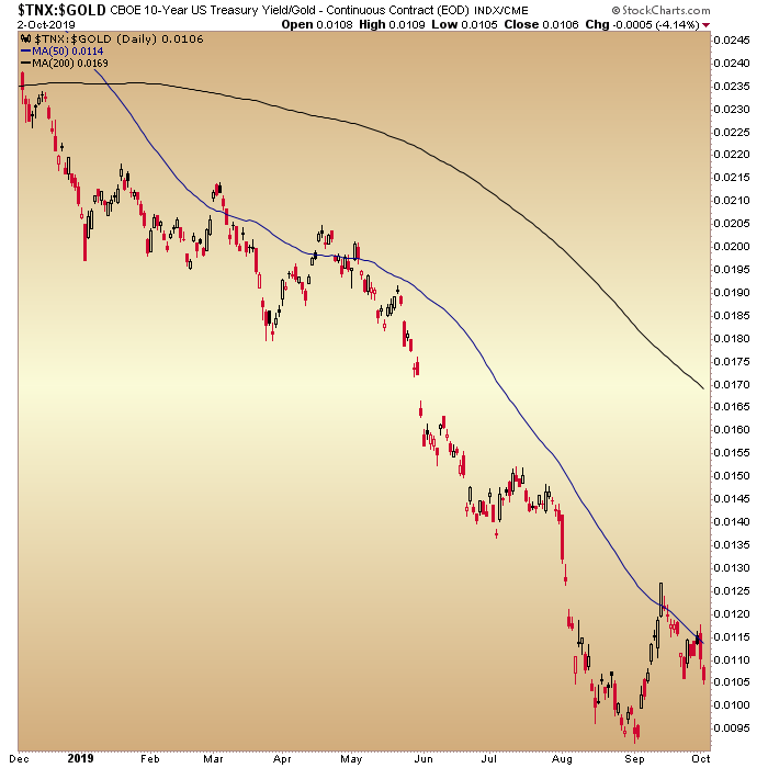 ten year yield gold ratio