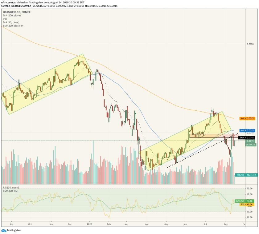 copper gold ratio
