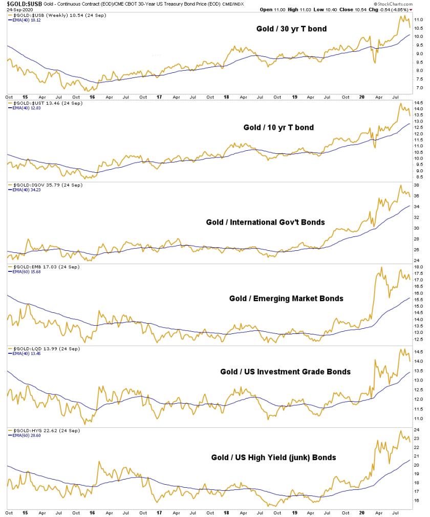 gold vs. bonds