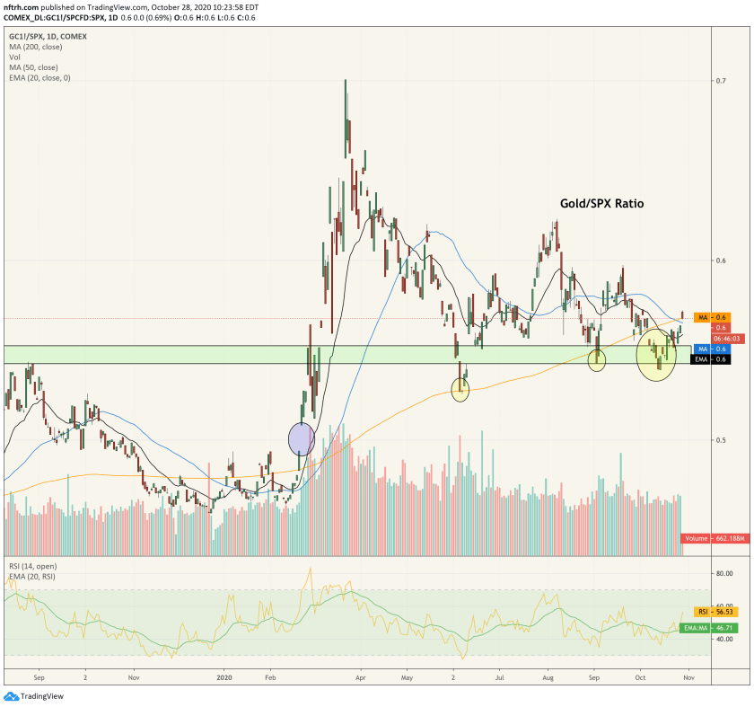 gold/spx ratio