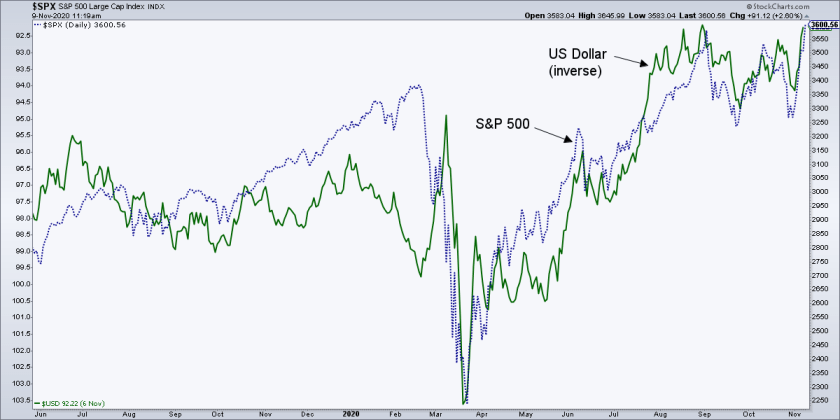 spx and usd