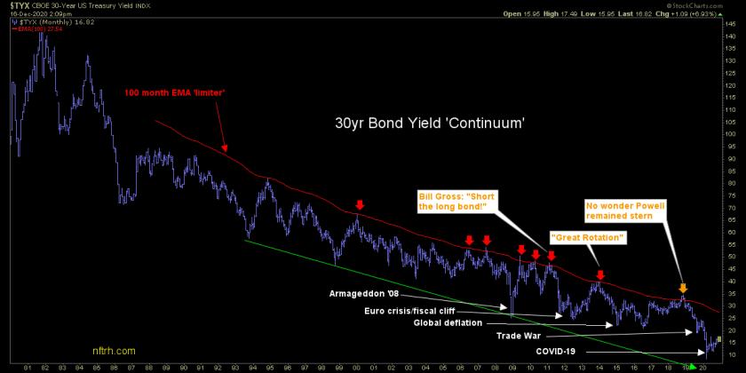 30 year bond yield