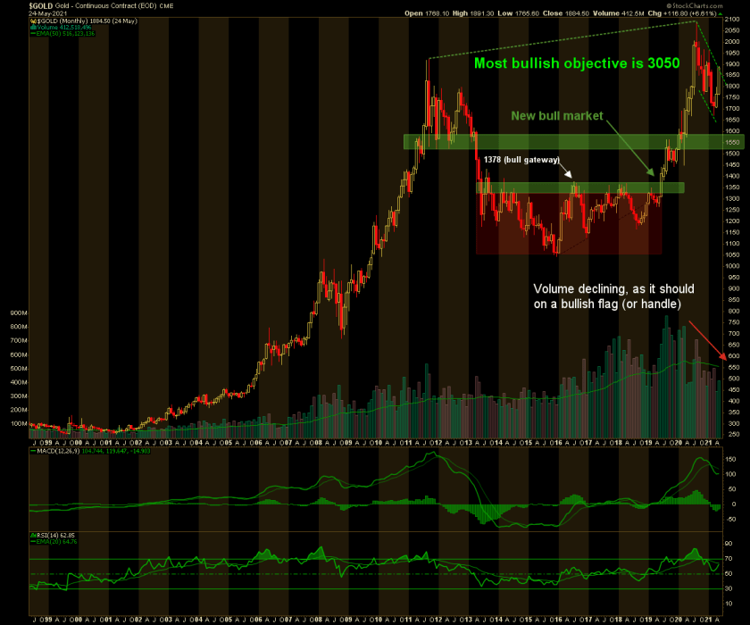 gold price, monthly chart