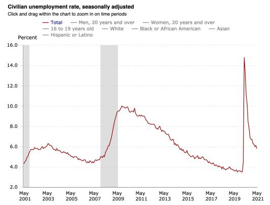 bls unemployment rate