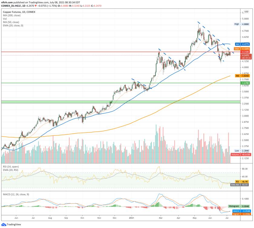 copper price (futures)