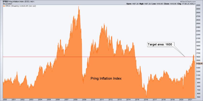 pring inflation index