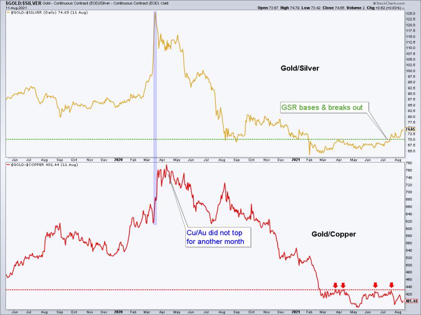 gold/silver ratio & gold/copper ratio