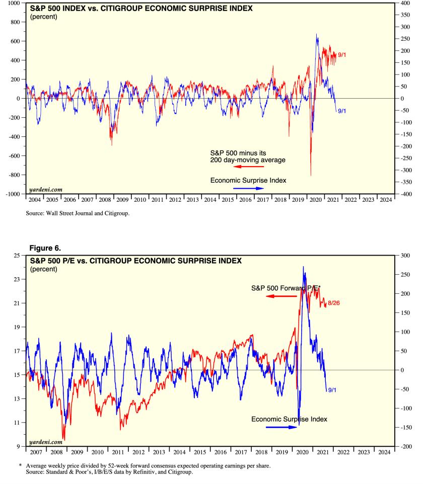 citi econonomic surprise index and s&p 500