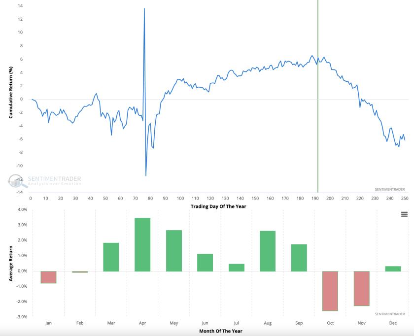 crude oil seasonal average