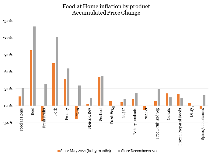 Addressing Concentration in the Meat-Processing Industry to Lower Food Prices for American Families