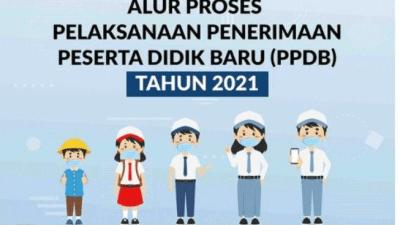 Informasi Lengkap : Alur, Tata Cara, Jadwal hingga Pengumuman PPDB Jateng Online 2021
