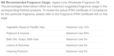 How Much Fragrance Do I Add: Where Do I Find the Usage Rate?