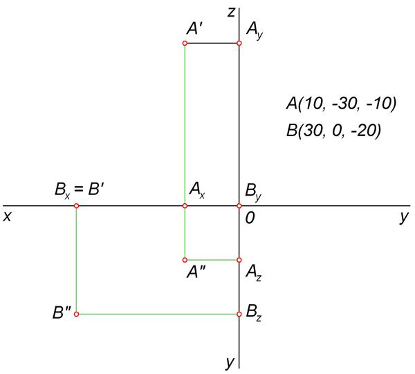 Построение ортогональных проекций точек